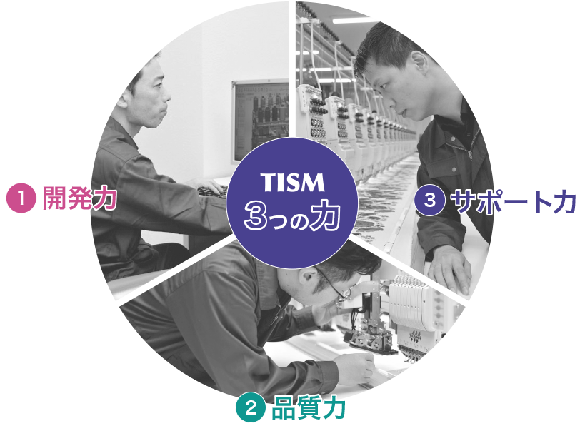 TISM3つの力